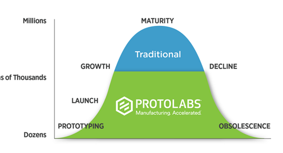 Protolabs Product Life Cycle